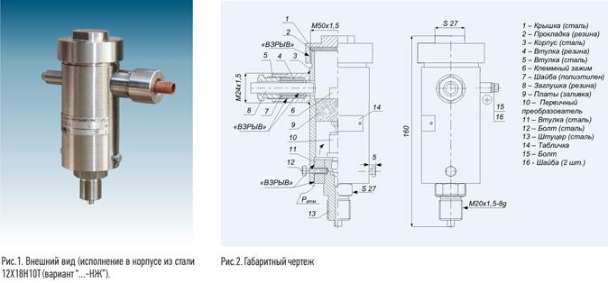 Датчики давления с токовым выходом.
